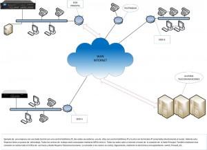 VPN Clásica