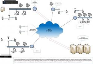 VPN con Wifi