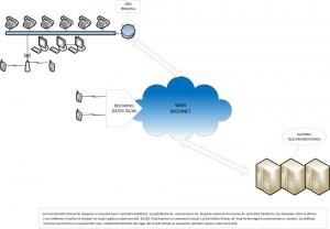 Centralita Virtual Monosede